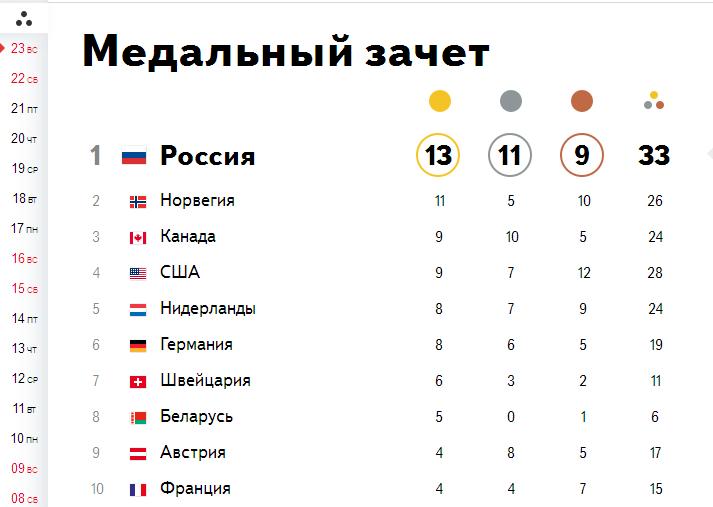 медальный зачёт